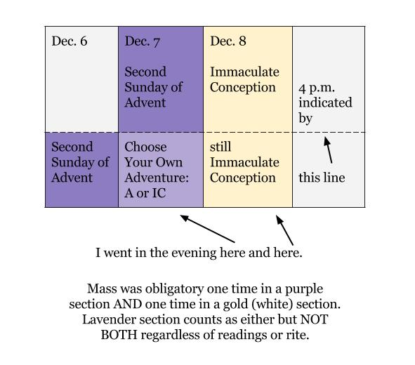 Immaculate Conception 2014 Diagram